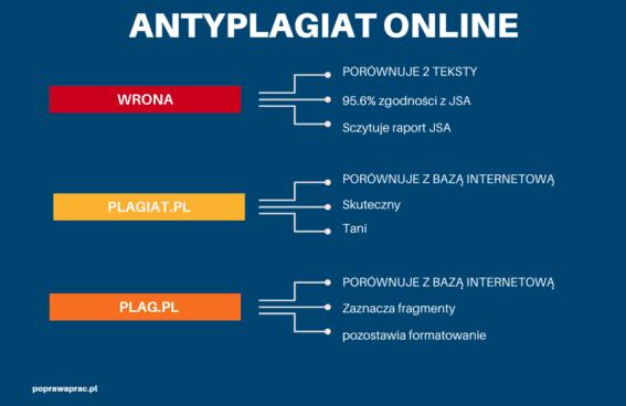 Zestawienie internetowych programów antyplagiatowycg